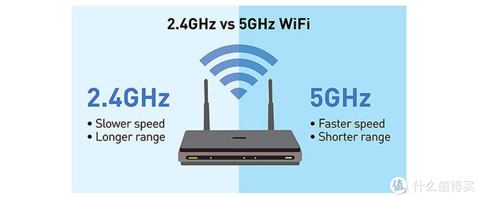 2.4GHz 和 5GHz 的Wi-Fi的特性