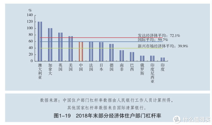 【华尔街大师】起底中国居民杠杆率,浙江人民最敢欠钱!