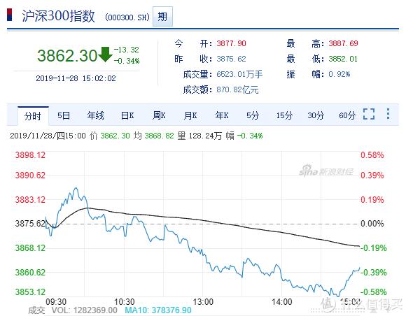 大盘猜猜猜NO.10:竞猜11月29日股市涨跌赢金币