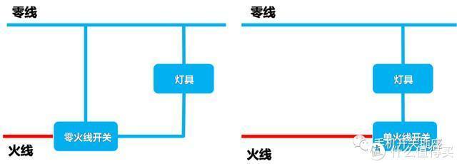 智能零火线开关和单火线开关有哪些区别?