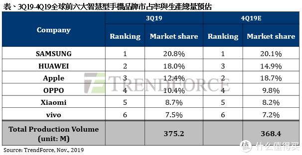 三星仍是全球第一:Q3全球手机市场调研,华为销量将大跌,苹果强势崛起