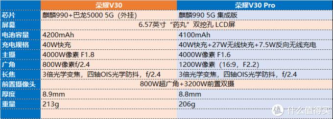 荣耀V30——瓜最多的手机发布会之一