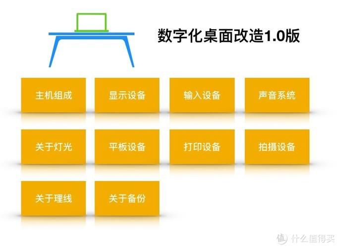 桌面分类图