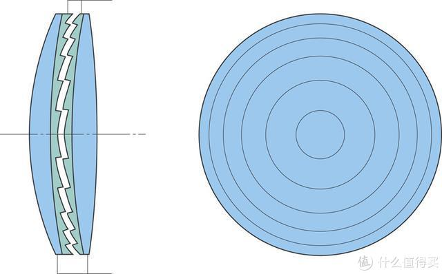 为什么指标惊人却鲜有应用?衍射光学元件解析