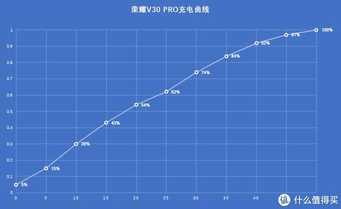 5G+超级AI双搭 荣耀V30 PRO如何成就岁末爆品