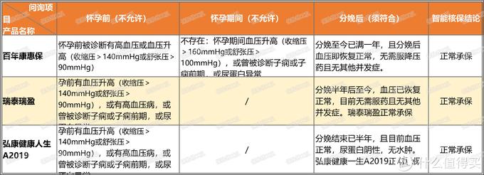 投保攻略 篇三十二:高血压或血压升高(纯重疾篇)