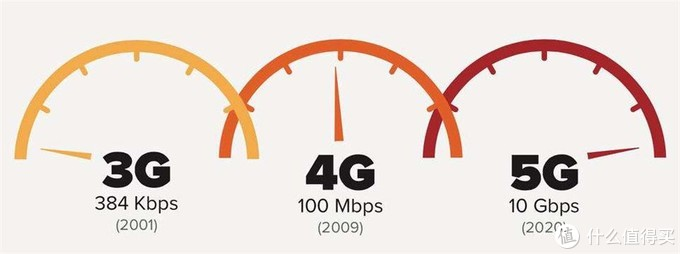 PhoneTalk No.54:在讨论5G手机值不值得买之前,我们先看看它能做什么