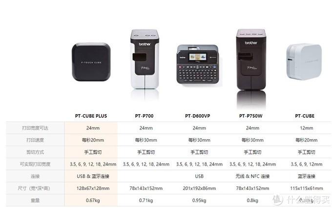 Brother 兄弟 Cube Plus 标签打印机简单开箱