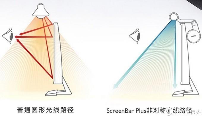 Diy 改装酷毙灯 —— 4.9元的ScreenBar