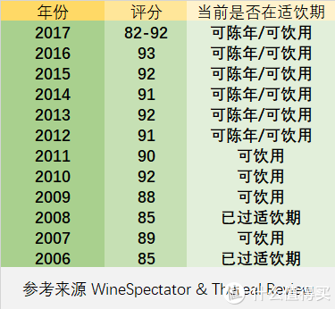 新西兰葡萄酒年份对照表