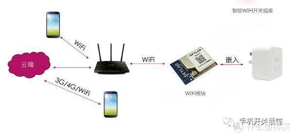 wifi智能开关插座原理是怎样的?