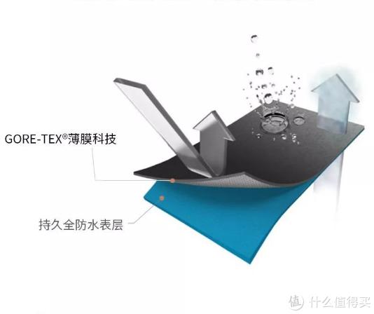 GORE-TEX SHAKEDRY™科技