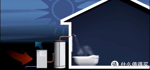 更高端的舒适生活,造梦者空气源热泵三联供!