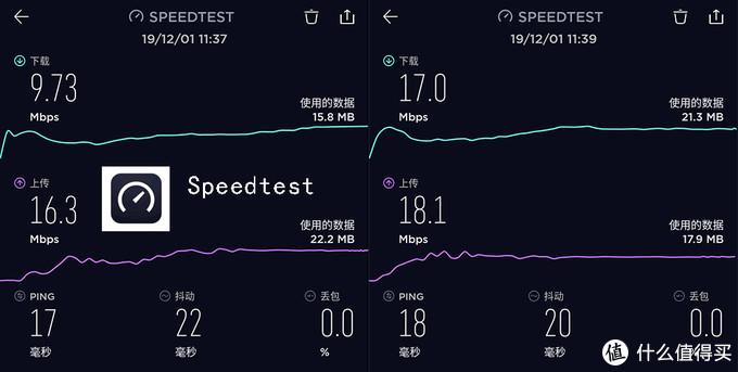 电信4G,Speedtest测试