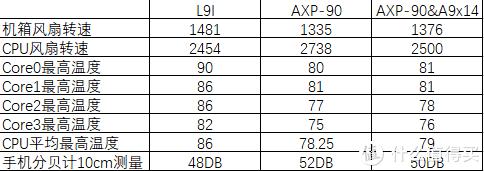 利民AXP-90与猫头鹰L9I不严谨测试
