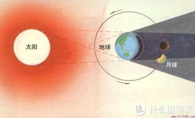 太阳可用手电筒代替,月球可以用家中的小球代替。