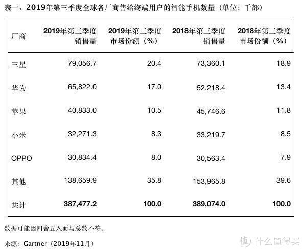 王一博代言K30系列即将登场 国人狂买华为手机同比增长26%