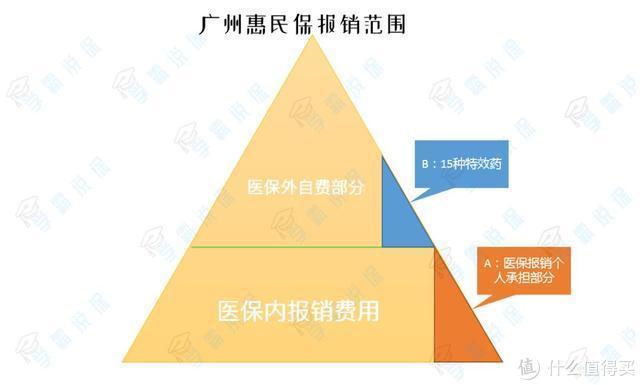 广州医保福利,100万保额,只需49元!