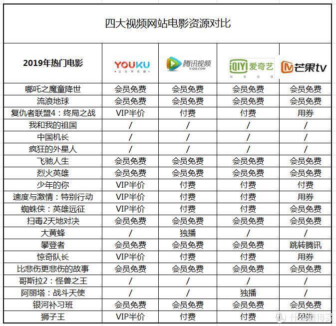 2020年玩转四大视频会员——优酷、爱奇艺、腾讯视频、芒果TV横评对比 哪家会员最超值?