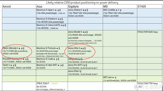 Z390主板供电天梯图,图源自贴吧,侵删