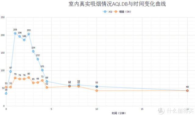 甲醛+雾霾+抽烟!高强度测试一下豹米空气净化器的实力(和新风对比)