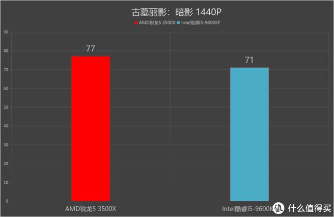 谁更受主流消费者青睐:AMD锐龙5 3500X对比英特尔酷睿i5-9600KF