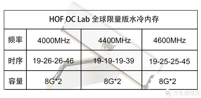 全球限量 影驰HOF OC Lab水冷内存发布