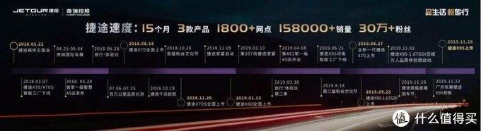 捷途速度:15个月,从0到15.8万台销量