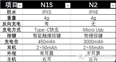 急救神器,可以反向充电的蓝牙耳机,NINEKA N2真无线蓝牙耳机测评