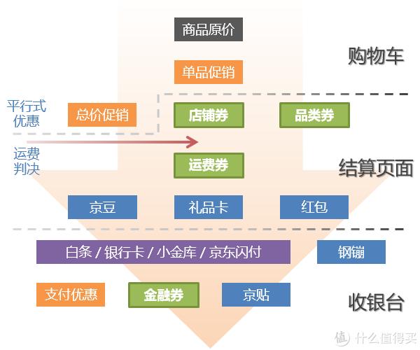 值无不言155期:京东优惠券全攻略,双12补课来得及?