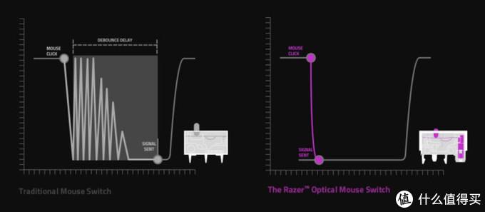 光学引擎新次元:雷蛇巴塞利斯蛇终极版开箱