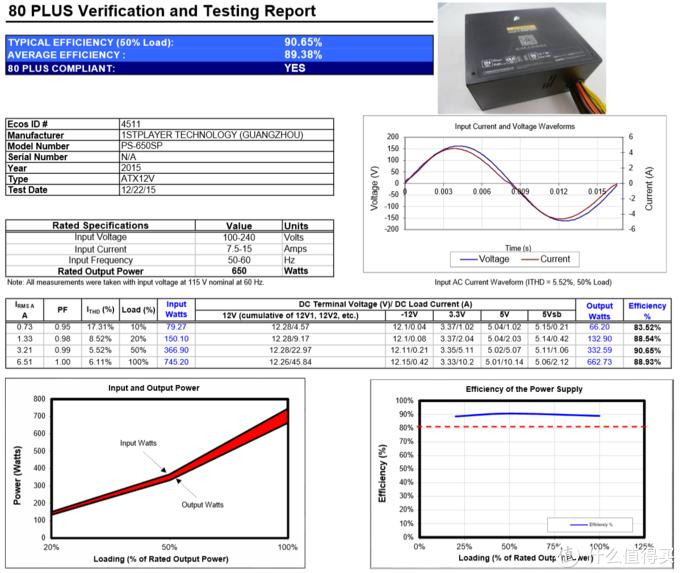 80PLUS官网截图。50%典型负载率下的转换率为90.65%,10%、20%、100%负载则分别为83.52%、88.54%、88.93%。