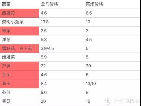 菜场的价格是我们跑了三个上海菜场之后的平均价格。