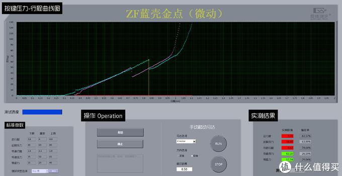 ZF黄金触点微动手感介绍(对比欧姆龙50M)