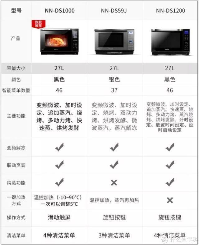 给微波炉升个级,双11卖爆的4款微蒸烤,到底哪款好?松下美的东芝,微蒸烤水波炉,5大硬核选购参数PK!