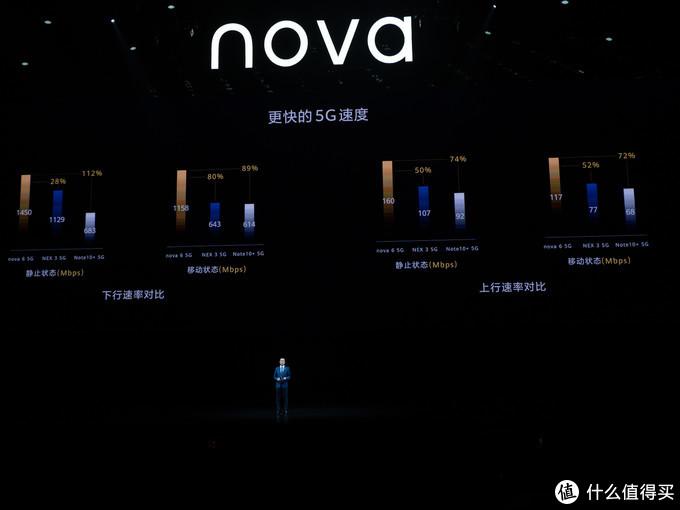 自拍100分,华为再拿下一项DxOMark第一: nova 6 手机正式发布