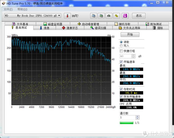 RAID0模式(24T模式)测速