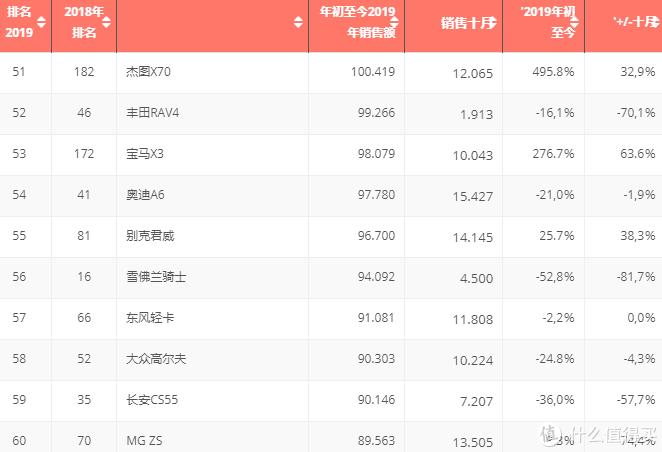 不用看字,看图!2019中国汽车市场TOP100最畅销车型