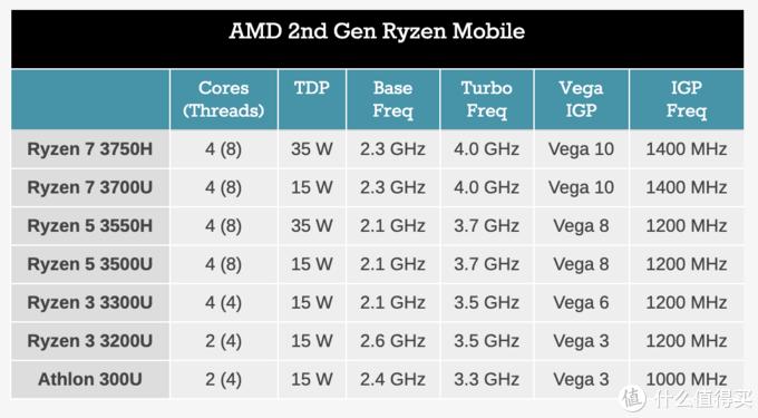 ▲ Ryzen3000,Ryzen 7集成的是Vega 10显卡,Ryzen 5集成的是Vega 8显卡,Ryzen 3集成的是Vega 6显卡。