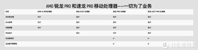 ▲ Ryzen 7 Pro 3700U相比普通的Ryzen 7 3700U在安全防护性上做了加强,专为行业用户打造。