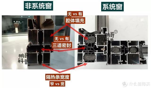 什么是系统门窗?除了价格贵,它还有其他4个特点