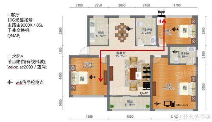 家用Mesh一手体验-华硕AC86(Aimesh)和领势MR9000X(Velop)