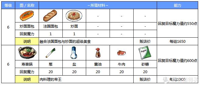 深夜食堂里面出现过的炒面面包,以及我们非常熟悉的寿喜锅。