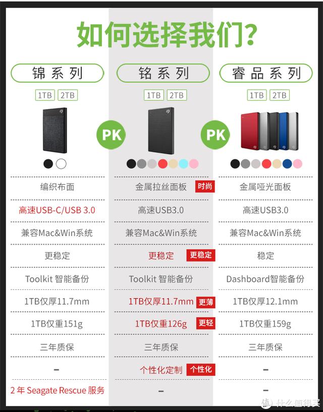小巧稳定颜值高——希捷铭系列2TB移动硬盘体验