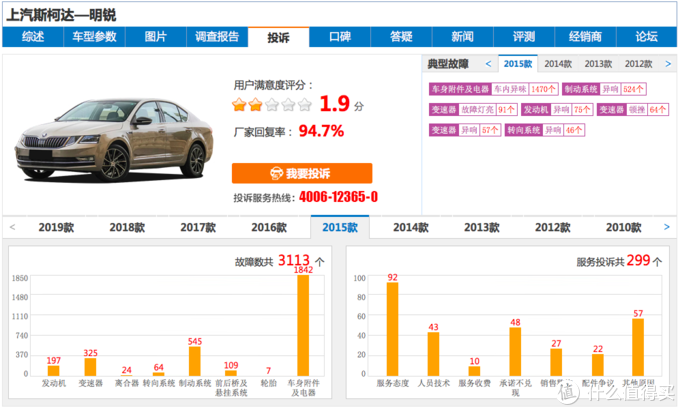 """2015款斯柯达明锐在中国汽车质量网上的""""投诉""""截图"""