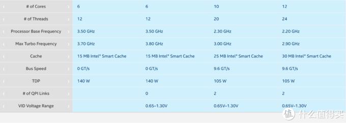 600元的CPU怎么选,高频还是多核?垃圾佬的X99黑苹果平台选芯之旅