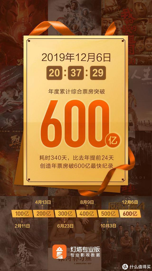 19年中国内地电影票房累计超600亿元