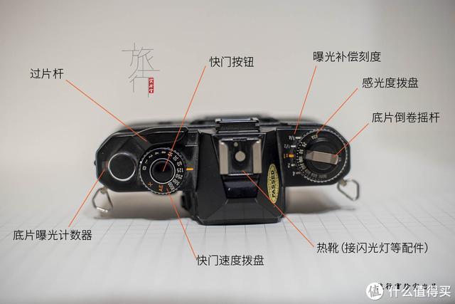 雅西卡FX-D顶视图,以及功能标注。 旅行实验室拍摄制作
