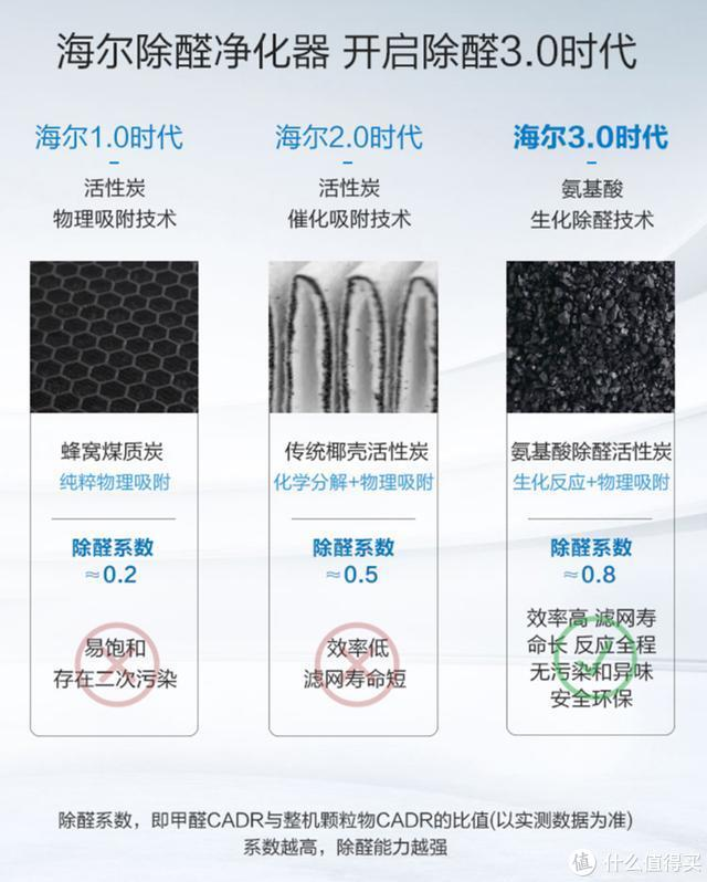 净化防霾、保湿控温,这几款智能硬件值得推荐
