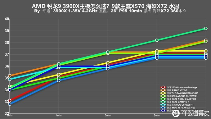 用3950X主板会120度?十款主流X570主板消费报告!
